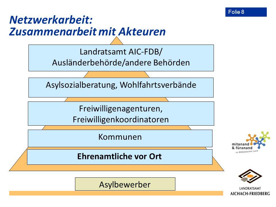 Folie 8 Netzwerkarbeit: Zusammenarbeit mit Akteuren Landratsamt AIC-FDB/ Ausländerbehörde/andere Behörden Asylsozialberatung, Wohlfahrtsverbände Freiw