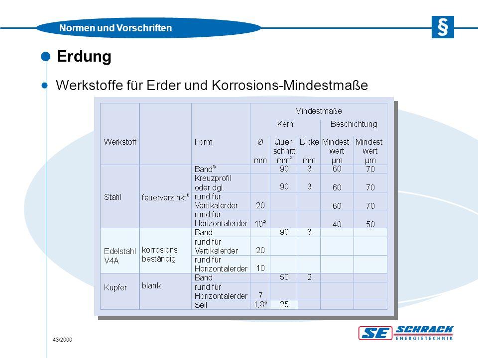 Normen und Vorschriften 43/2000 Erdung · Werkstoffe für Erder und Korrosions-Mindestmaße