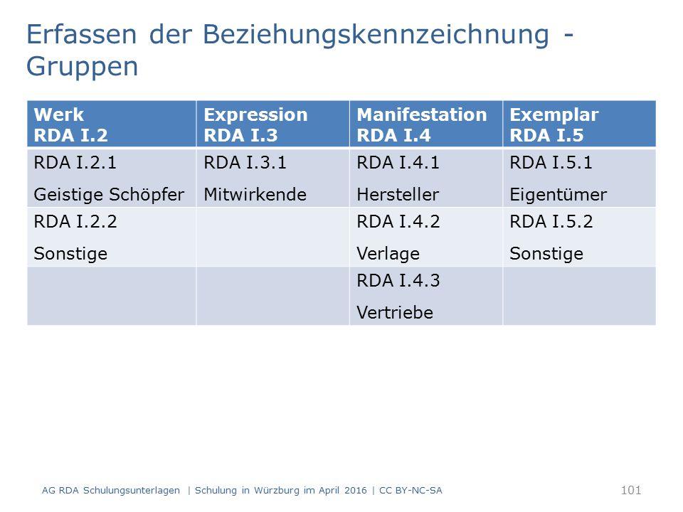 101 Werk RDA I.2 Expression RDA I.3 Manifestation RDA I.4 Exemplar RDA I.5 RDA I.2.1 Geistige Schöpfer RDA I.3.1 Mitwirkende RDA I.4.1 Hersteller RDA I.5.1 Eigentümer RDA I.2.2 Sonstige RDA I.4.2 Verlage RDA I.5.2 Sonstige RDA I.4.3 Vertriebe Erfassen der Beziehungskennzeichnung - Gruppen AG RDA Schulungsunterlagen | Schulung in Würzburg im April 2016 | CC BY-NC-SA