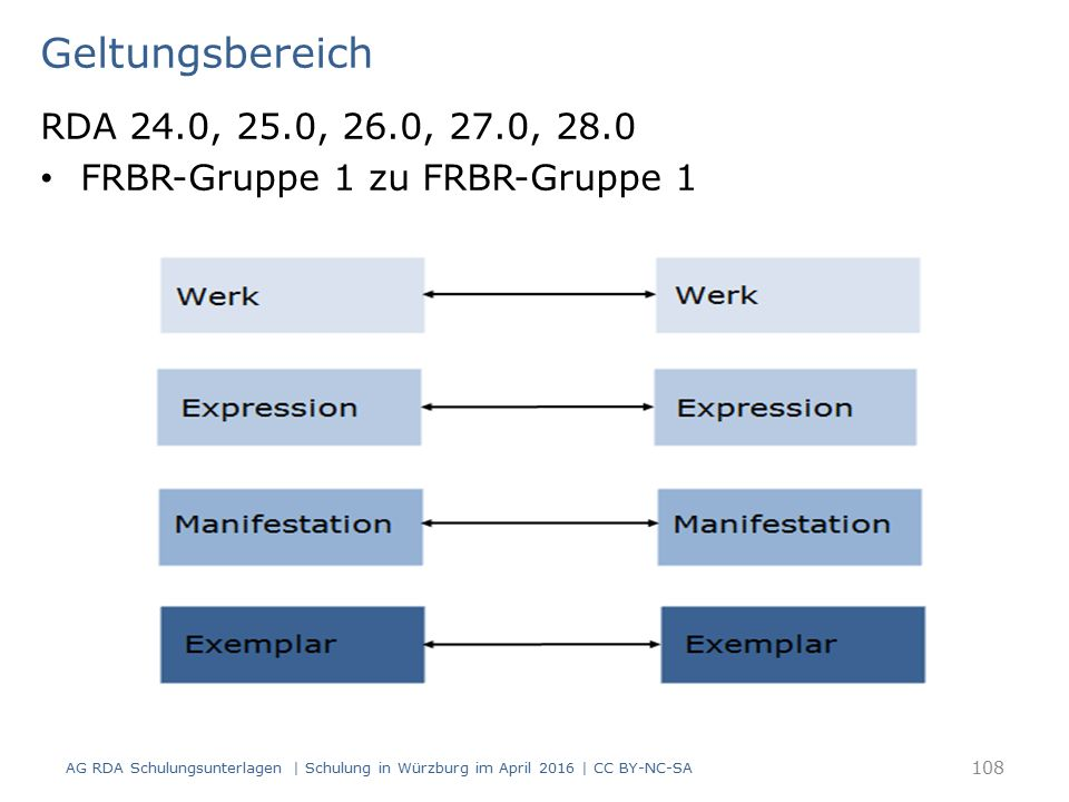 Geltungsbereich RDA 24.0, 25.0, 26.0, 27.0, 28.0 FRBR-Gruppe 1 zu FRBR-Gruppe 1 AG RDA Schulungsunterlagen | Schulung in Würzburg im April 2016 | CC BY-NC-SA 108