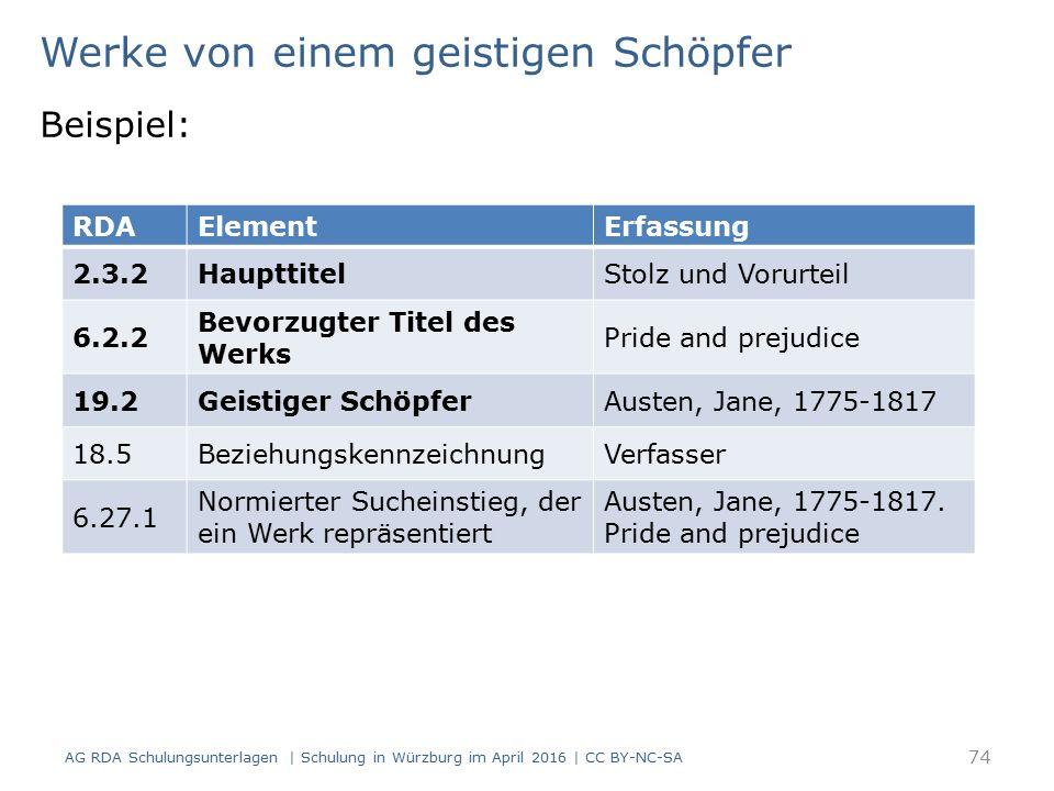 Werke von einem geistigen Schöpfer Beispiel: RDAElementErfassung 2.3.2HaupttitelStolz und Vorurteil 6.2.2 Bevorzugter Titel des Werks Pride and prejudice 19.2Geistiger SchöpferAusten, Jane, 1775-1817 18.5BeziehungskennzeichnungVerfasser 6.27.1 Normierter Sucheinstieg, der ein Werk repräsentiert Austen, Jane, 1775-1817.