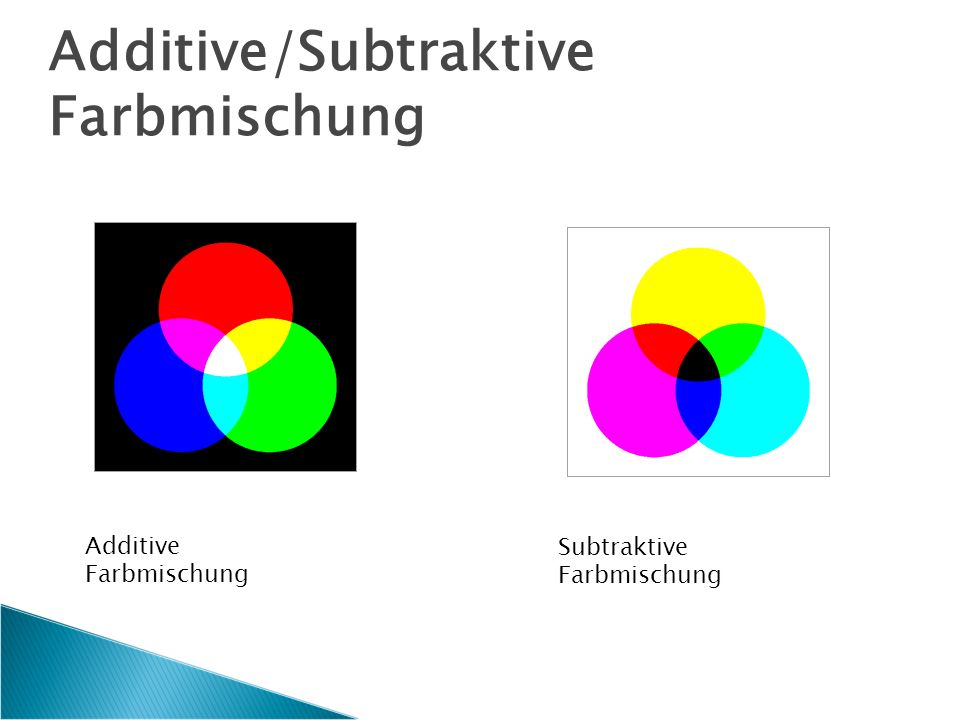 Additive/Subtraktive Farbmischung Additive Farbmischung Subtraktive Farbmischung