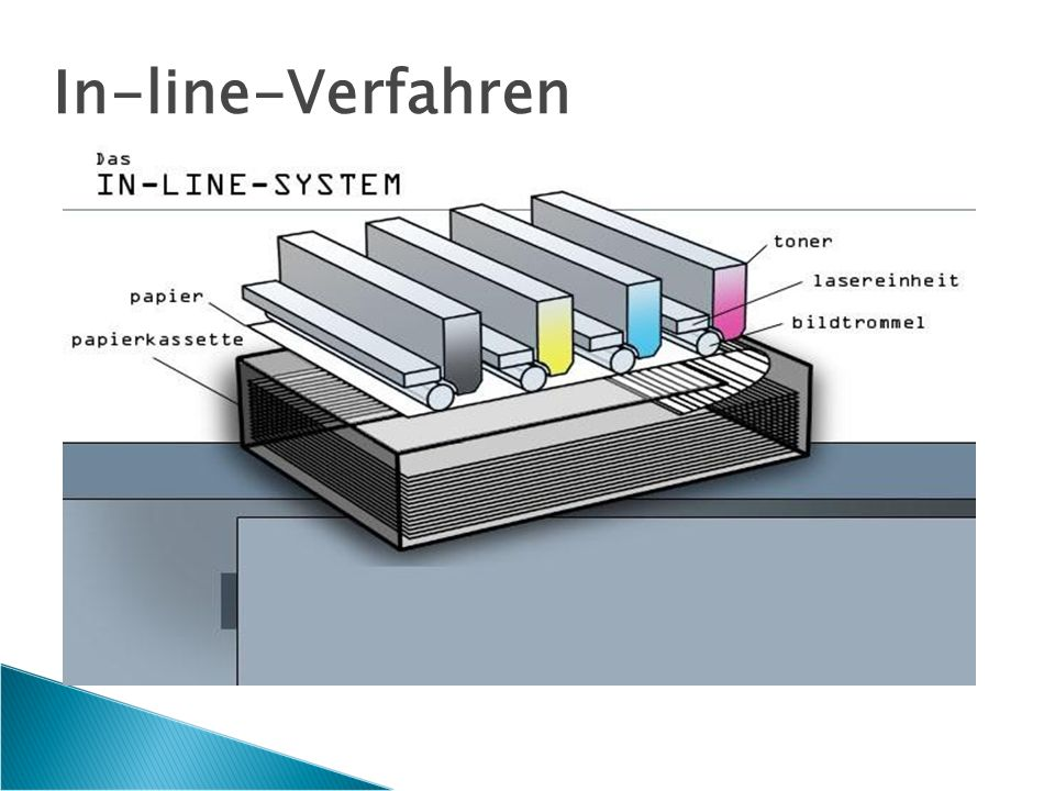 In-line-Verfahren
