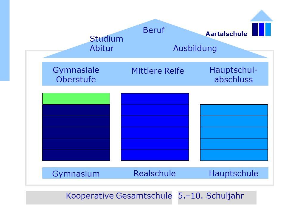 Kooperative Gesamtschule5.–10. Schuljahr HauptschuleRealschule Gymnasium Gymnasiale Oberstufe Mittlere Reife Hauptschul- abschluss Studium Abitur Ausb
