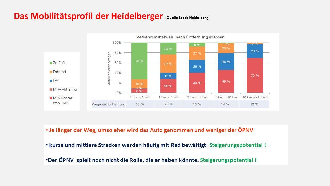 Das Mobilitätsprofil der Heidelberger (Quelle Stadt Heidelberg) Je länger der Weg, umso eher wird das Auto genommen und weniger der ÖPNV kurze und mittlere Strecken werden häufig mit Rad bewältigt: Steigerungspotential .