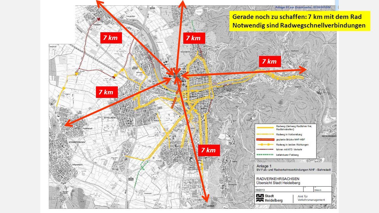 7 km Gerade noch zu schaffen: 7 km mit dem Rad Notwendig sind Radwegschnellverbindungen
