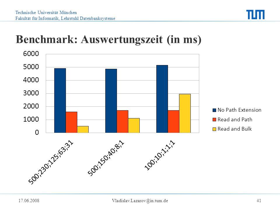 Technische Universität München Fakultät für Informatik, Lehrstuhl Datenbanksysteme 17.06.2008Vladislav.Lazarov@in.tum.de41 Benchmark: Auswertungszeit (in ms)