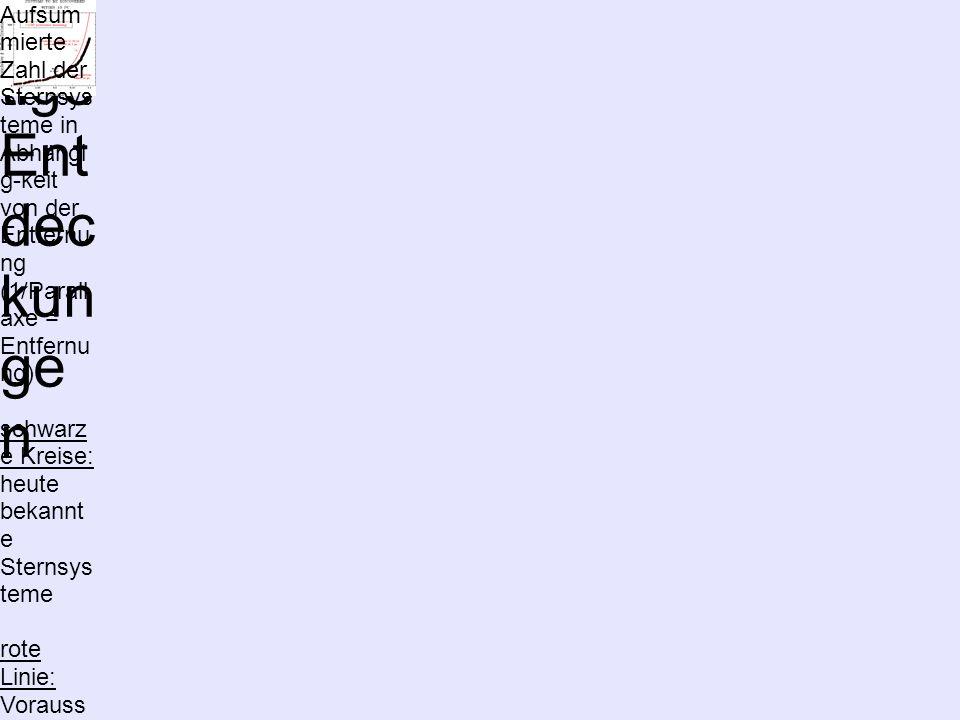 Pro gn ose für zuk ünf tige Ent dec kun ge n Aufsum mierte Zahl der Sternsys teme in Abhängi g-keit von der Entfernu ng (1/Parall axe = Entfernu ng) s