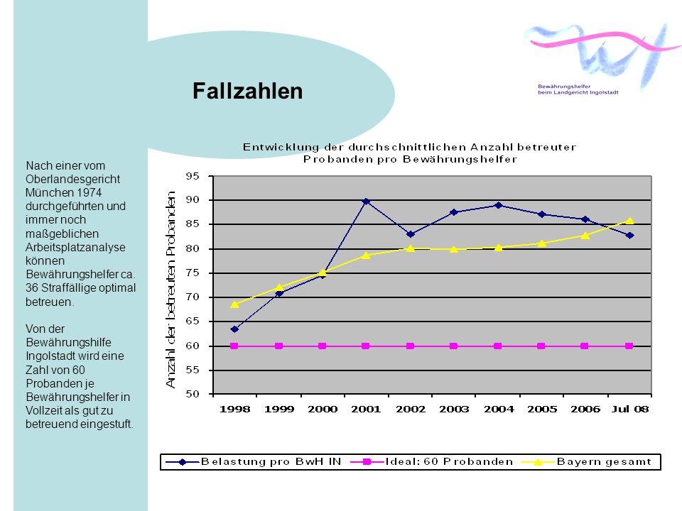Fallzahlen Nach einer vom Oberlandesgericht München 1974 durchgeführten und immer noch maßgeblichen Arbeitsplatzanalyse können Bewährungshelfer ca.