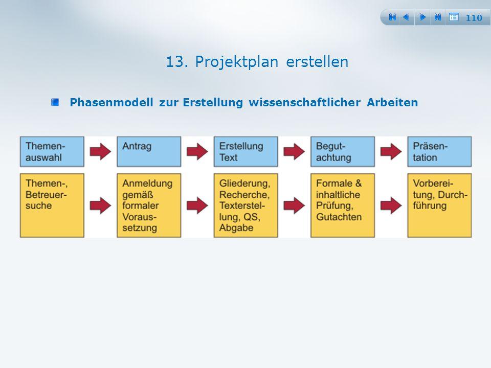 110 Phasenmodell zur Erstellung wissenschaftlicher Arbeiten 13. Projektplan erstellen