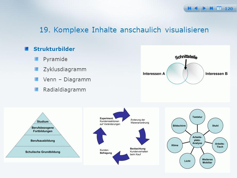 120 Strukturbilder Pyramide Zyklusdiagramm Venn – Diagramm Radialdiagramm 19.
