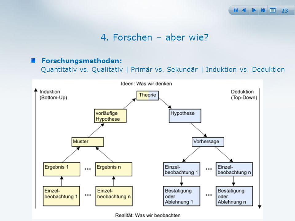 23 Forschungsmethoden: Quantitativ vs. Qualitativ | Primär vs.