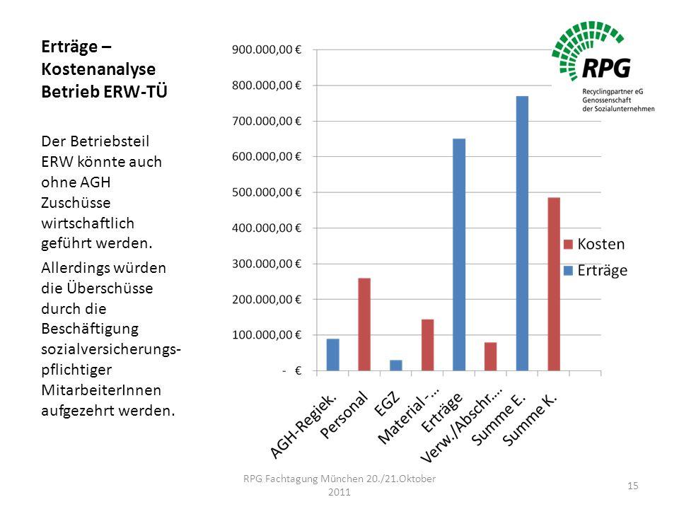 Erträge – Kostenanalyse Betrieb ERW-TÜ Der Betriebsteil ERW könnte auch ohne AGH Zuschüsse wirtschaftlich geführt werden.