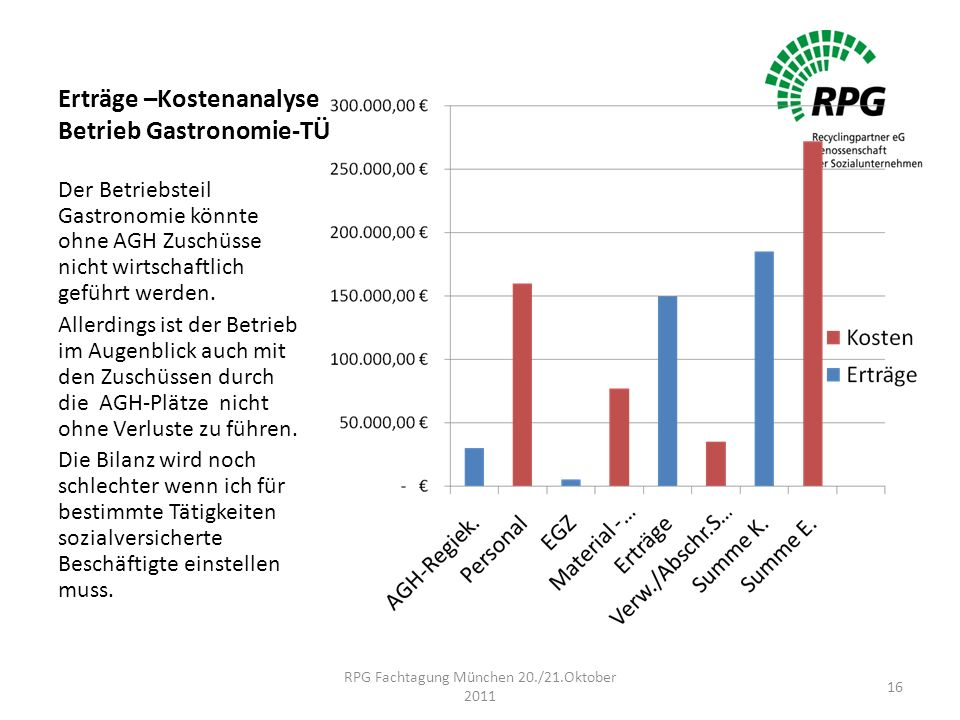 Erträge –Kostenanalyse Betrieb Gastronomie-TÜ Der Betriebsteil Gastronomie könnte ohne AGH Zuschüsse nicht wirtschaftlich geführt werden.
