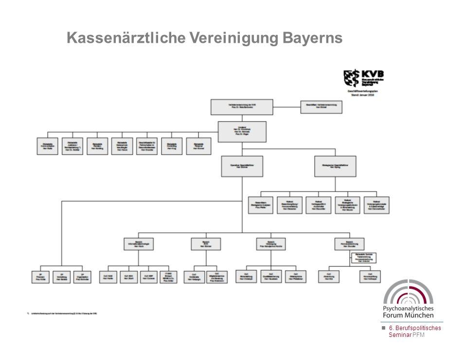 Kassenärztliche Vereinigung Bayerns 6. Berufspolitisches Seminar PFM