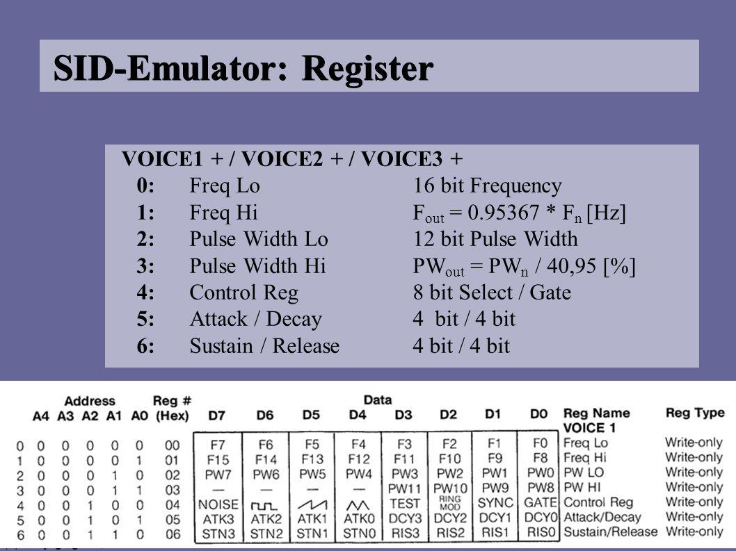 (c) dusjagr, gäss, stahl SID-Emulator: Register VOICE1 + / VOICE2 + / VOICE3 + 0:Freq Lo16 bit Frequency 1:Freq HiF out = 0.95367 * F n [Hz] 2:Pulse Width Lo12 bit Pulse Width 3:Pulse Width HiPW out = PW n / 40,95 [%] 4:Control Reg8 bit Select / Gate 5:Attack / Decay4 bit / 4 bit 6:Sustain / Release4 bit / 4 bit