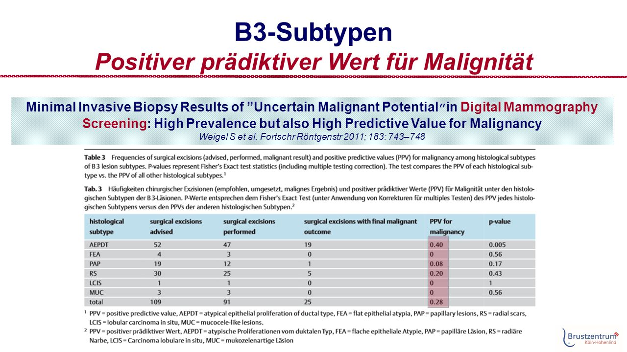 B3-Subtypen Positiver prädiktiver Wert für Malignität Minimal Invasive Biopsy Results of Uncertain Malignant Potential in Digital Mammography Screening: High Prevalence but also High Predictive Value for Malignancy Weigel S et al.