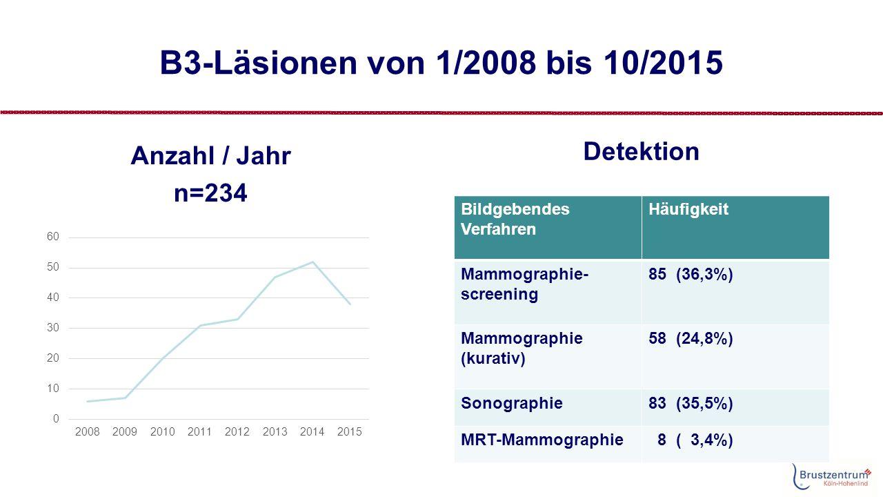 B3-Läsionen von 1/2008 bis 10/2015 Anzahl / Jahr n=234 Detektion Bildgebendes Verfahren Häufigkeit Mammographie- screening 85 (36,3%) Mammographie (kurativ) 58 (24,8%) Sonographie83 (35,5%) MRT-Mammographie 8 ( 3,4%)