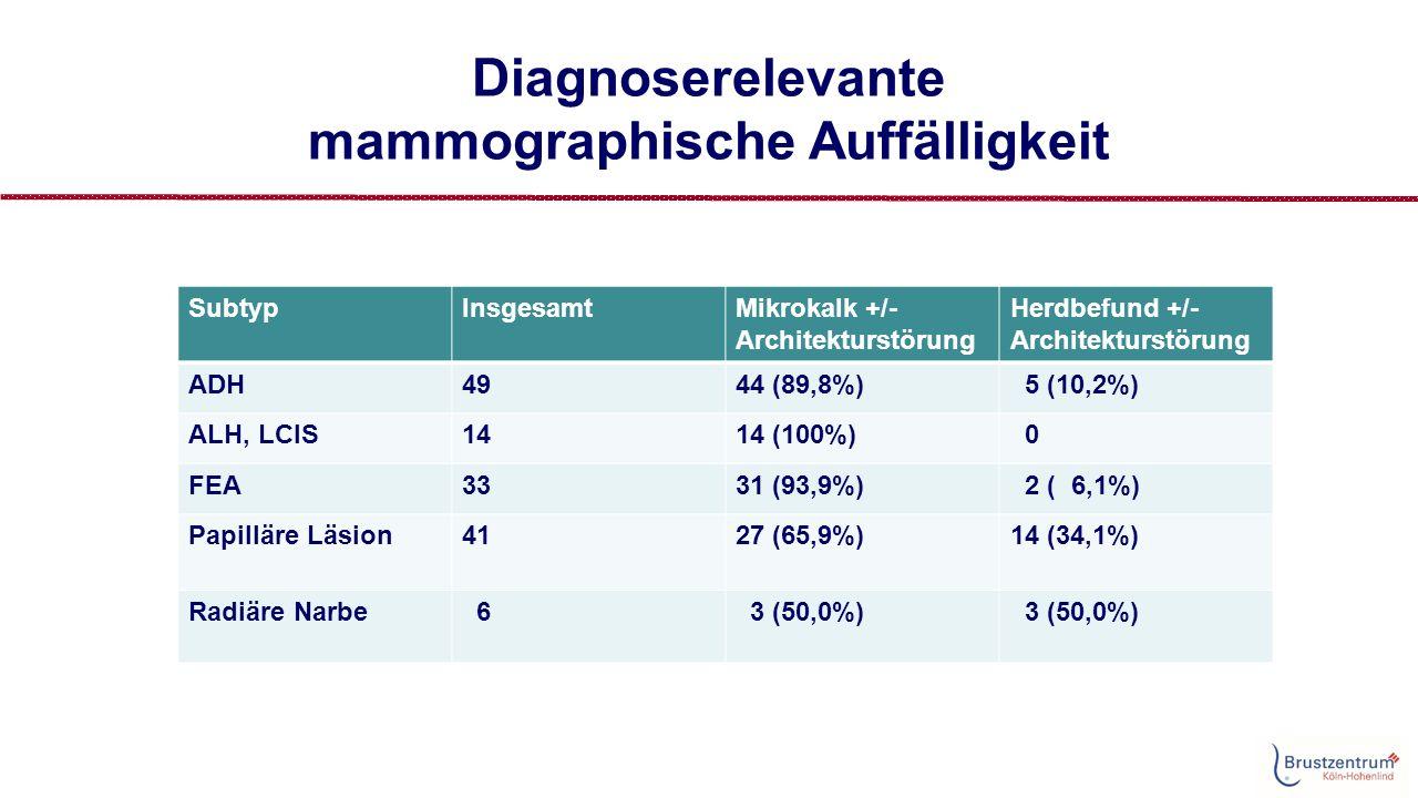 Diagnoserelevante mammographische Auffälligkeit SubtypInsgesamtMikrokalk +/- Architekturstörung Herdbefund +/- Architekturstörung ADH4944 (89,8%) 5 (10,2%) ALH, LCIS1414 (100%) 0 FEA3331 (93,9%) 2 ( 6,1%) Papilläre Läsion4127 (65,9%)14 (34,1%) Radiäre Narbe 6 3 (50,0%)