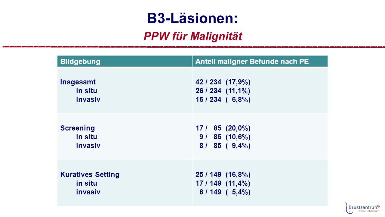 B3-Läsionen: PPW für Malignität BildgebungAnteil maligner Befunde nach PE Insgesamt in situ invasiv 42 / 234 (17,9%) 26 / 234 (11,1%) 16 / 234 ( 6,8%) Screening in situ invasiv 17 / 85 (20,0%) 9 / 85 (10,6%) 8 / 85 ( 9,4%) Kuratives Setting in situ invasiv 25 / 149 (16,8%) 17 / 149 (11,4%) 8 / 149 ( 5,4%)