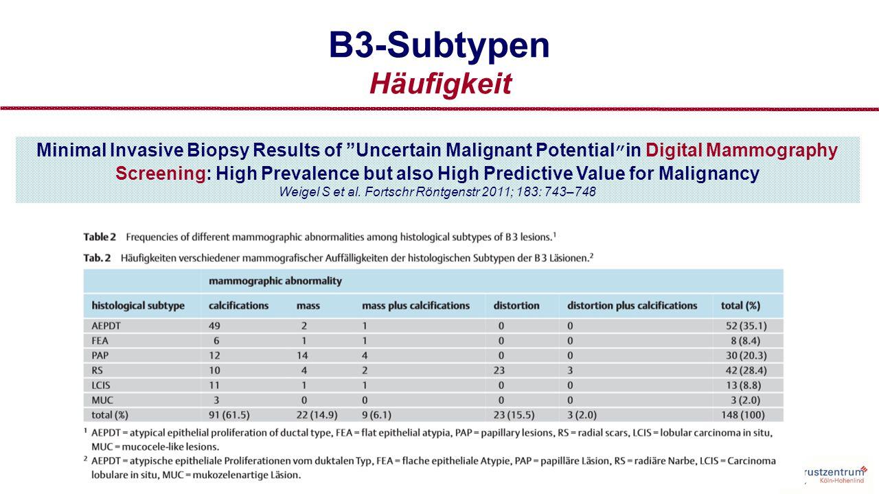 B3-Läsionen PPW für Malignität SubtypPPWAnteil in situAnteil invasiv ADH10 / 61 (16,4%) 10 / 10 (100,0%) ALH,LCIS ALH LCIS 2 / 15 (13,3%) 1 / 12 ( 8,3%) 1 / 3 (33,3%) 1 / 15 ( 50,0%) 1 / 12 (100,0%) 1 / 15 ( 50,0%) 1 / 3 (100,0%) FEA 7 / 38 (18,4%) 7 / 7 (100,0%) Papilläre Läsion typ.