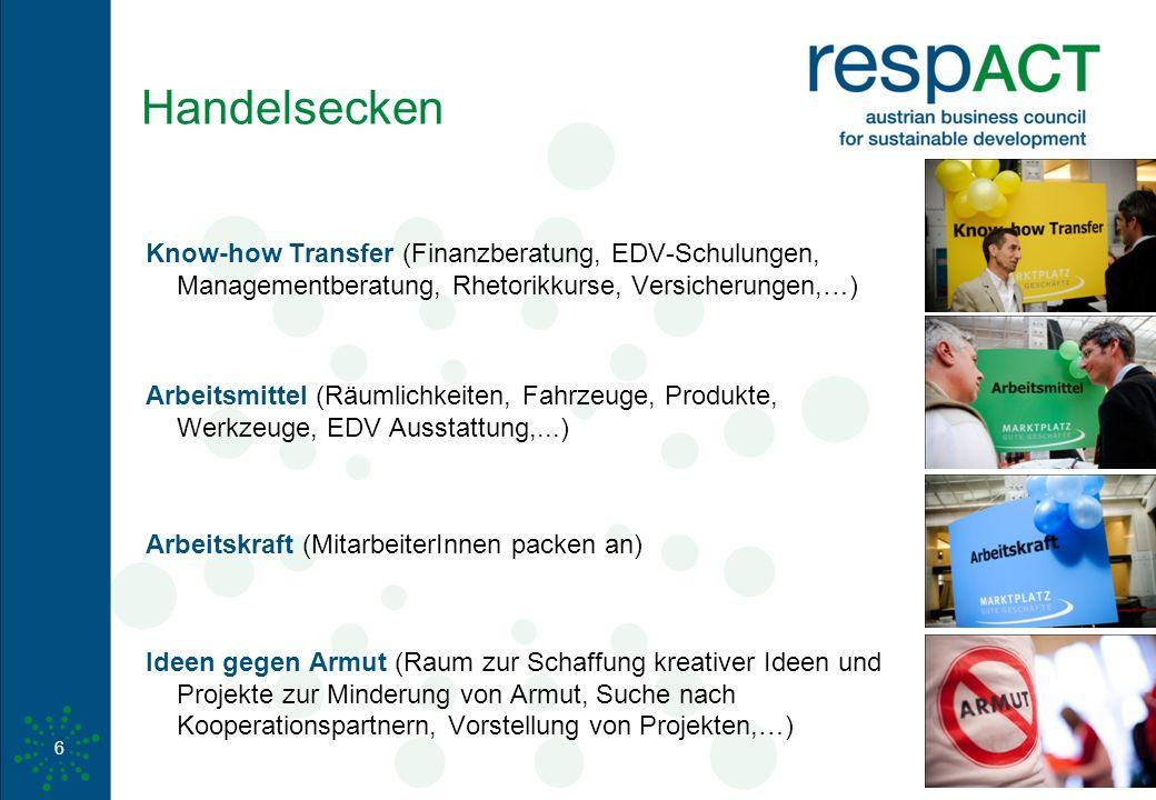 www.respact.at 6 Handelsecken Know-how Transfer (Finanzberatung, EDV-Schulungen, Managementberatung, Rhetorikkurse, Versicherungen,…) Arbeitsmittel (R