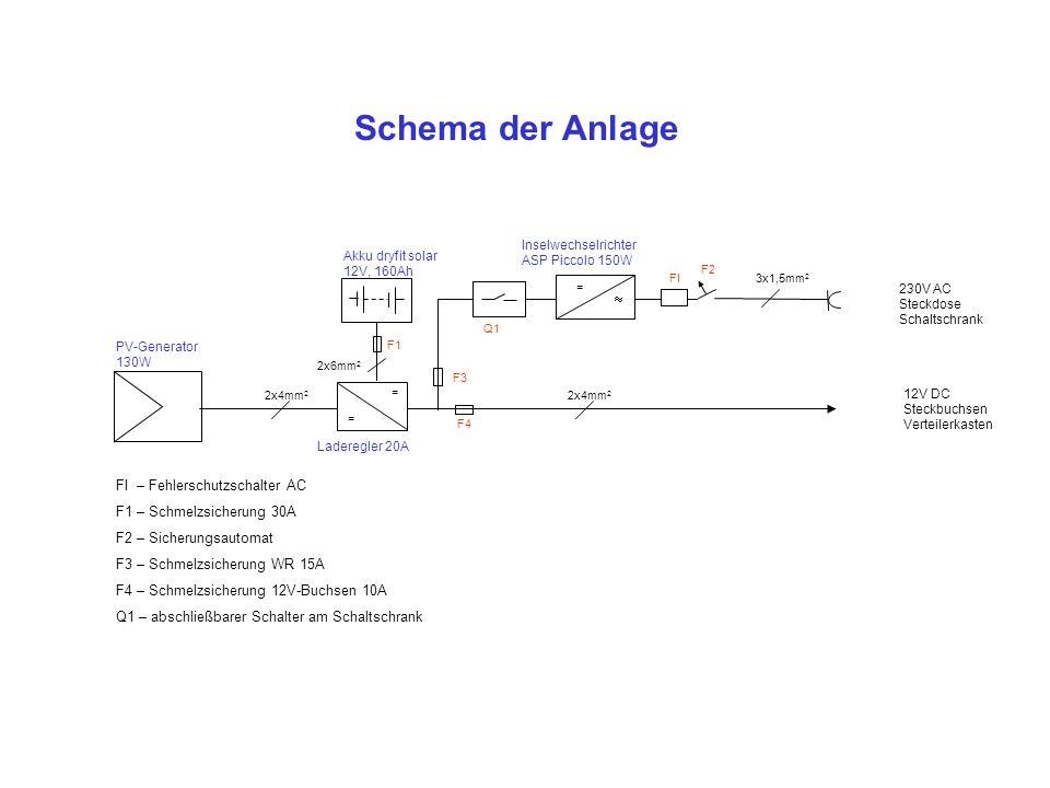 Installationsplan Dryfit Gelakku 6V/160 Ah Dryfit Gelakku 6V/160 Ah  = Inselwechselrichter ASP Piccolo FI 1F2 Laderegler Solarix Theta = = PV-Generator 130W +++ --- SBV - +++ -- 230V ~ F1 F3, F4