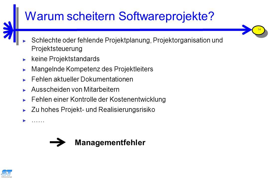 Prof. Uwe Aßmann, Softwaremanagement 14 Managementfehler Warum scheitern Softwareprojekte? ► Schlechte oder fehlende Projektplanung, Projektorganisati