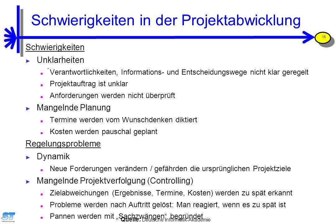 Prof. Uwe Aßmann, Softwaremanagement 15 Quelle: Deutsche Informatik-Akademie Schwierigkeiten in der Projektabwicklung Schwierigkeiten ► Unklarheiten ■
