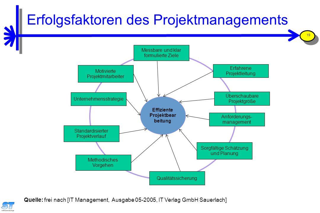 Prof. Uwe Aßmann, Softwaremanagement 19 Messbare und klar formulierte Ziele Erfahrene Projektleitung Überschaubare Projektgröße Anforderungs- manageme