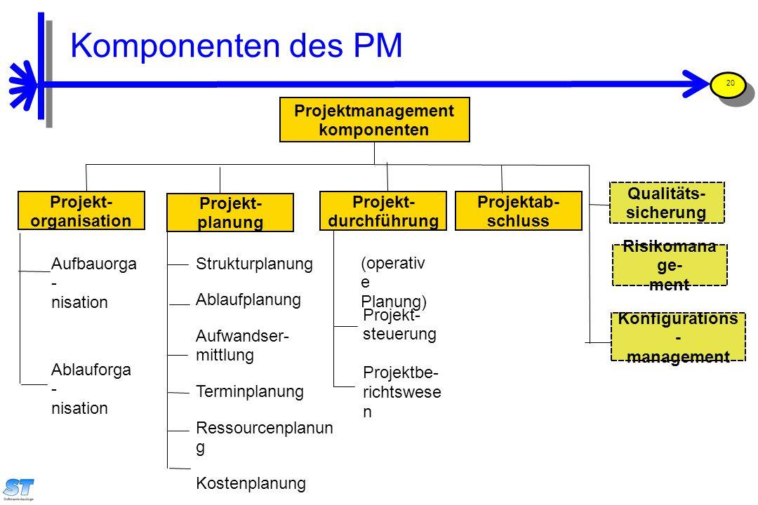 Prof. Uwe Aßmann, Softwaremanagement 20 Projektmanagement komponenten Projekt- organisation Projekt- planung Projekt- durchführung Qualitäts- sicherun