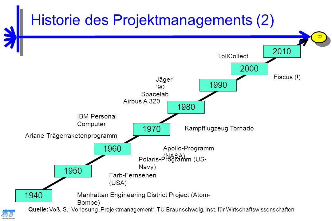"""Prof. Uwe Aßmann, Softwaremanagement 23 Quelle: Voß, S.: Vorlesung """"Projektmanagement"""", TU Braunschweig, Inst. für Wirtschaftswissenschaften 1990 1980"""