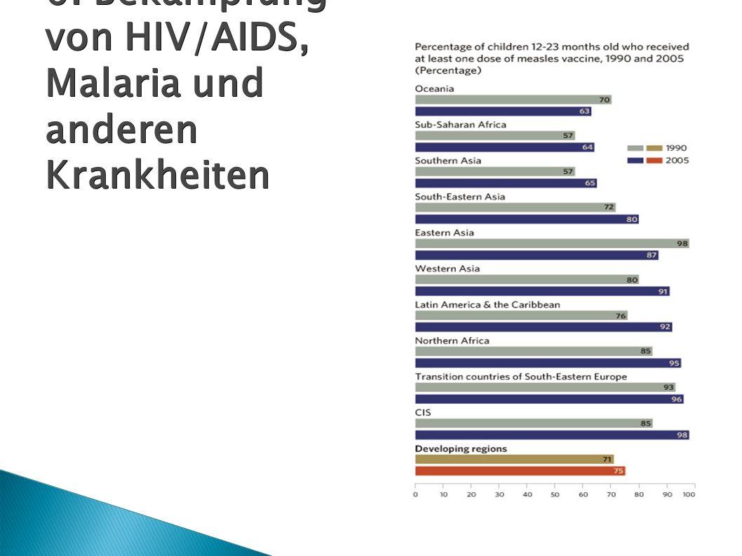 6. Bekämpfung von HIV/AIDS, Malaria und anderen Krankheiten