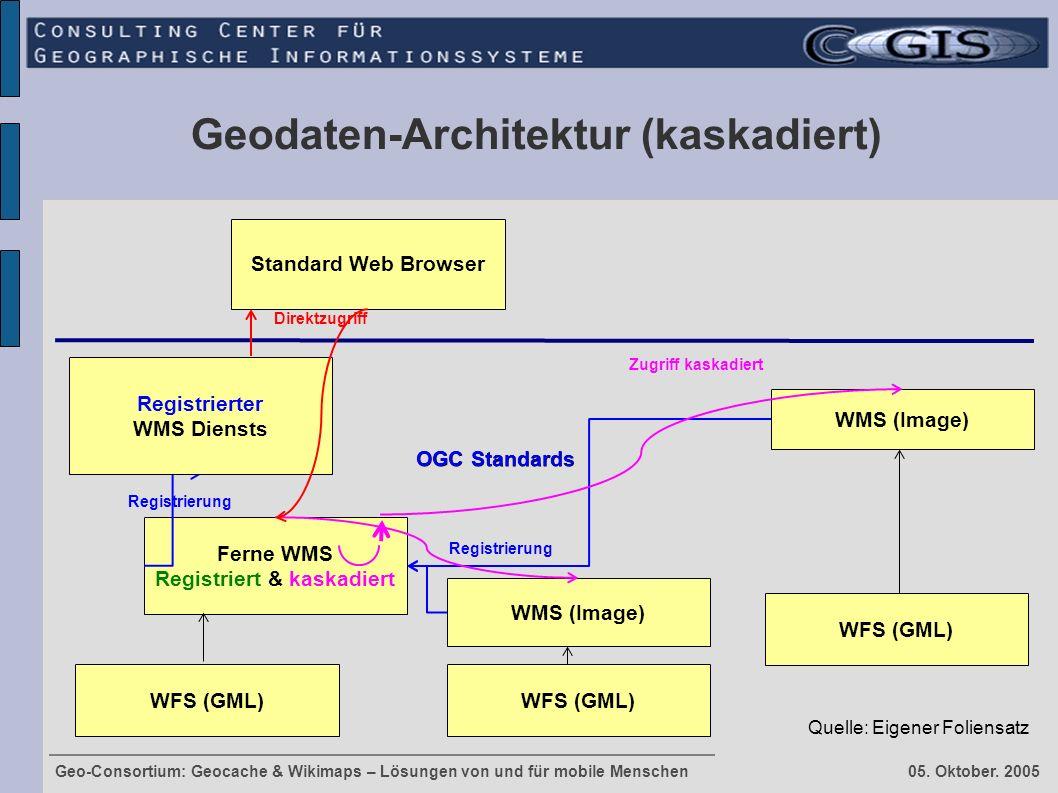 Geo-Consortium: Geocache & Wikimaps – Lösungen von und für mobile Menschen 05. Oktober. 2005 Geodaten-Architektur (kaskadiert) Standard Web Browser WM