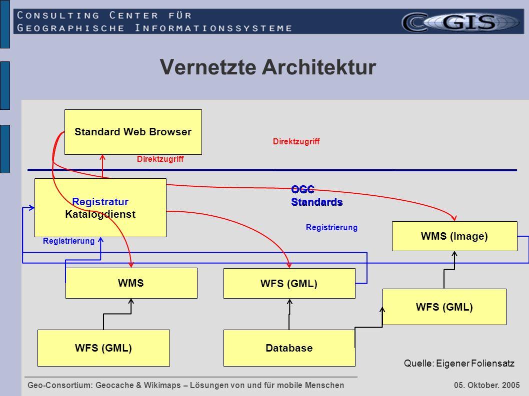 Geo-Consortium: Geocache & Wikimaps – Lösungen von und für mobile Menschen 05. Oktober. 2005 Vernetzte Architektur Standard Web Browser WFS (GML) Data