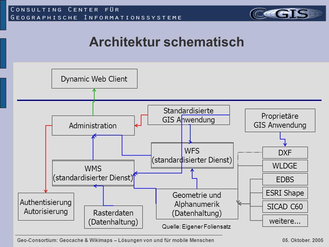 Geo-Consortium: Geocache & Wikimaps – Lösungen von und für mobile Menschen 05. Oktober. 2005 Architektur schematisch Dynamic Web Client WMS (standardi