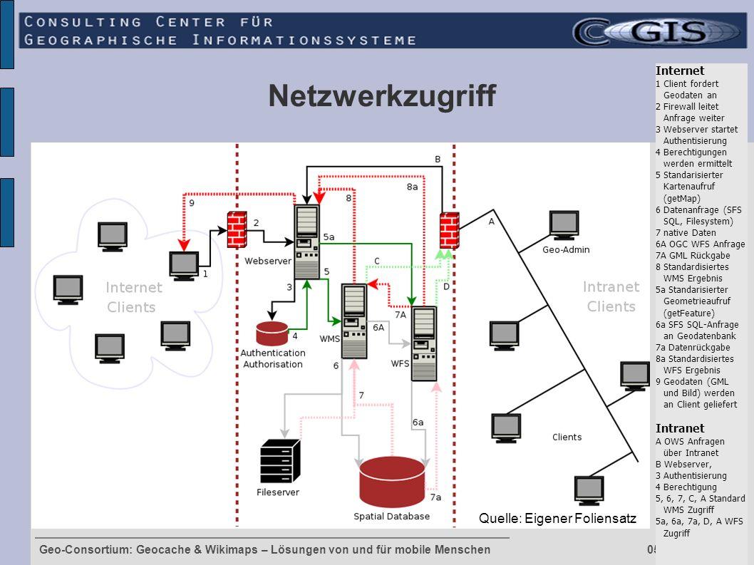 Geo-Consortium: Geocache & Wikimaps – Lösungen von und für mobile Menschen 05. Oktober. 2005 Netzwerkzugriff Quelle: Eigener Foliensatz Internet 1 Cli