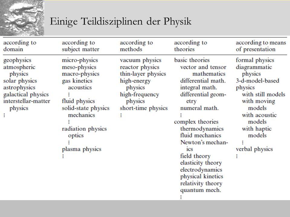Einige Teildisziplinen der Physik