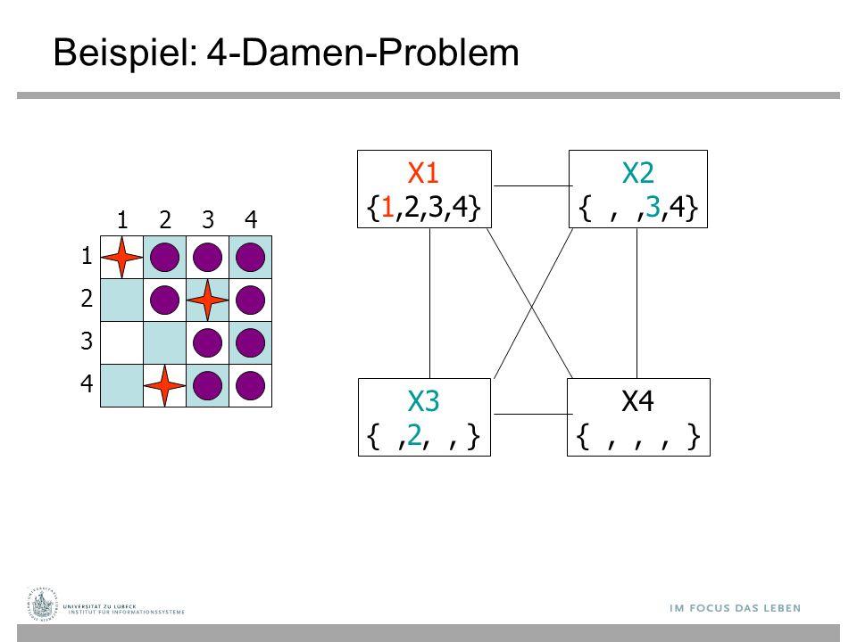 Beispiel: 4-Damen-Problem 1 3 2 4 3241 X1 {1,2,3,4} X3 {,2,, } X4 {,,, } X2 {,,3,4}
