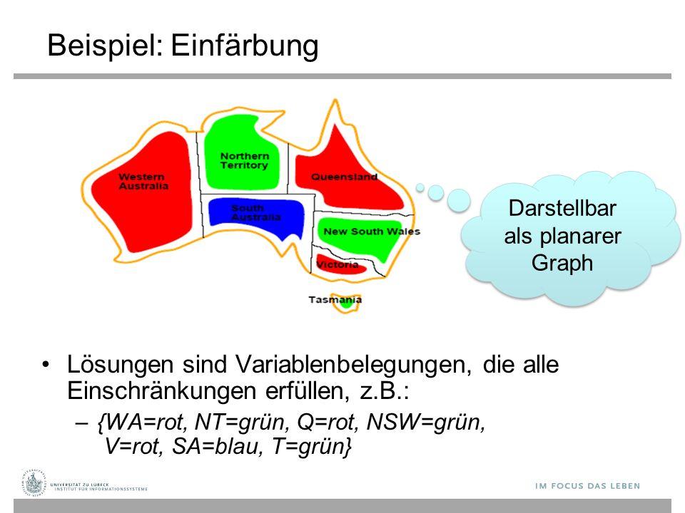 Beispiel: Einfärbung Lösungen sind Variablenbelegungen, die alle Einschränkungen erfüllen, z.B.: –{WA=rot, NT=grün, Q=rot, NSW=grün, V=rot, SA=blau, T=grün} Darstellbar als planarer Graph