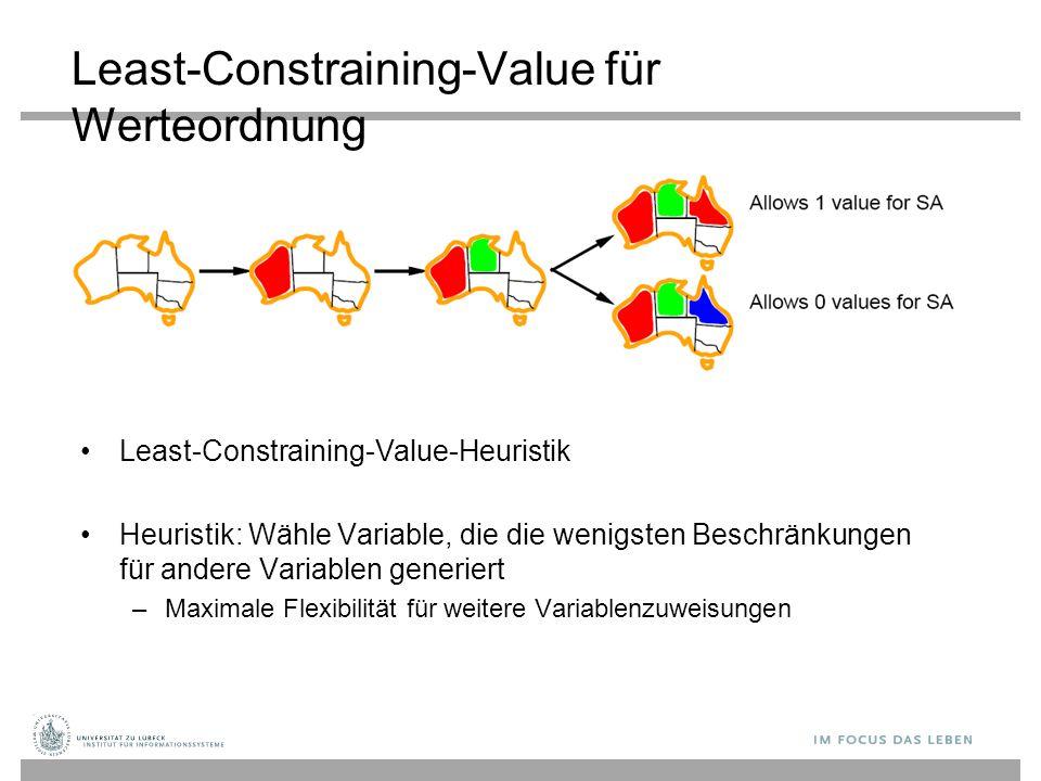 Least-Constraining-Value für Werteordnung Least-Constraining-Value-Heuristik Heuristik: Wähle Variable, die die wenigsten Beschränkungen für andere Variablen generiert –Maximale Flexibilität für weitere Variablenzuweisungen