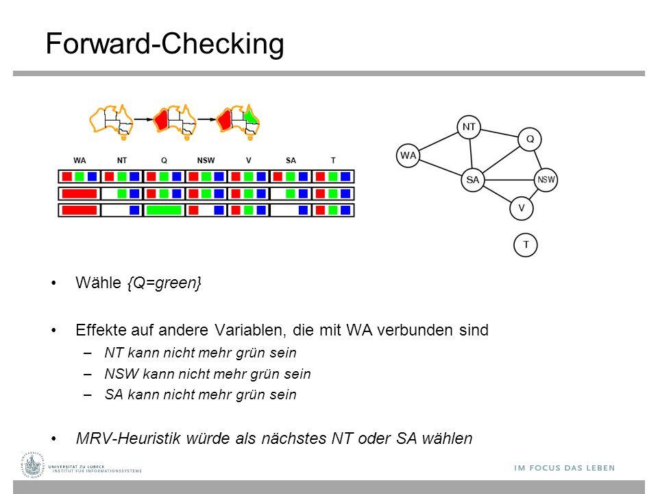 Forward-Checking Wähle {Q=green} Effekte auf andere Variablen, die mit WA verbunden sind –NT kann nicht mehr grün sein –NSW kann nicht mehr grün sein –SA kann nicht mehr grün sein MRV-Heuristik würde als nächstes NT oder SA wählen