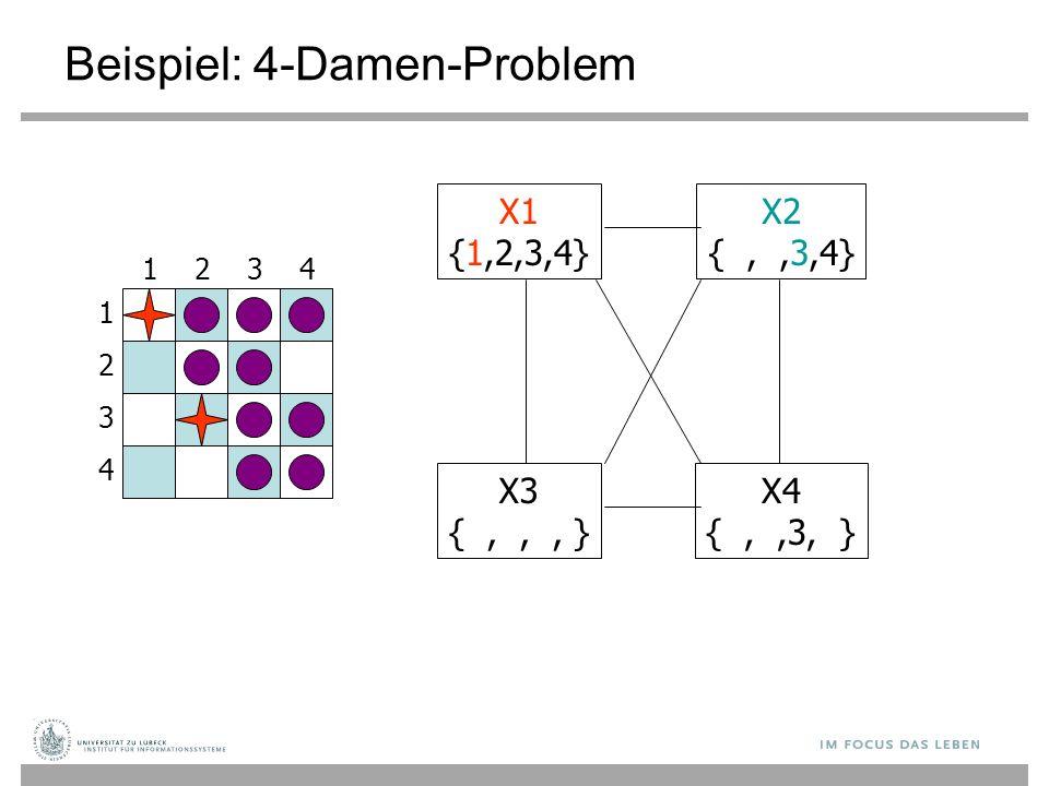 Beispiel: 4-Damen-Problem 1 3 2 4 3241 X1 {1,2,3,4} X3 {,,, } X4 {,,3, } X2 {,,3,4}