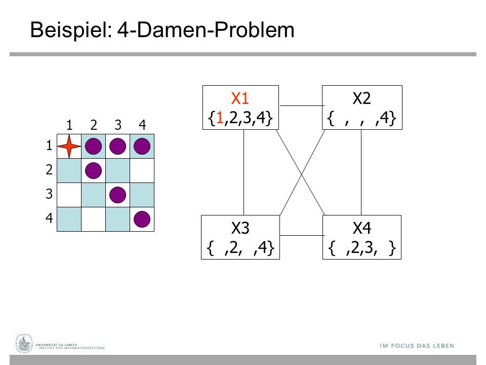 Beispiel: 4-Damen-Problem 1 3 2 4 3241 X1 {1,2,3,4} X3 {,2,,4} X4 {,2,3, } X2 {,,,4}