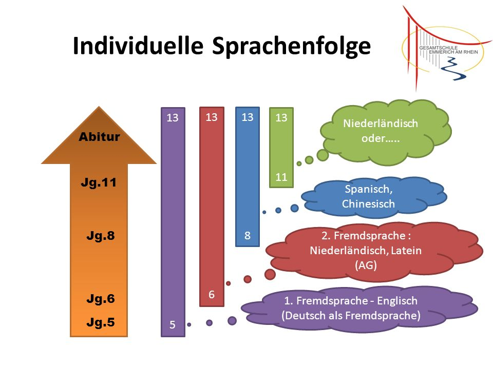 Individuelle Sprachenfolge Jg.5 Jg.6 Jg.11 Abitur 13 5 13 6 13 8 13 11 1. Fremdsprache - Englisch (Deutsch als Fremdsprache) 2. Fremdsprache : Niederl