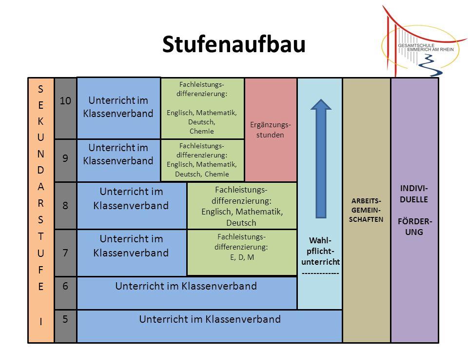 Auf dem Weg zum Abitur/ Sekundarstufe II Einführungsphase ( Jahrgang 11 ) 1.
