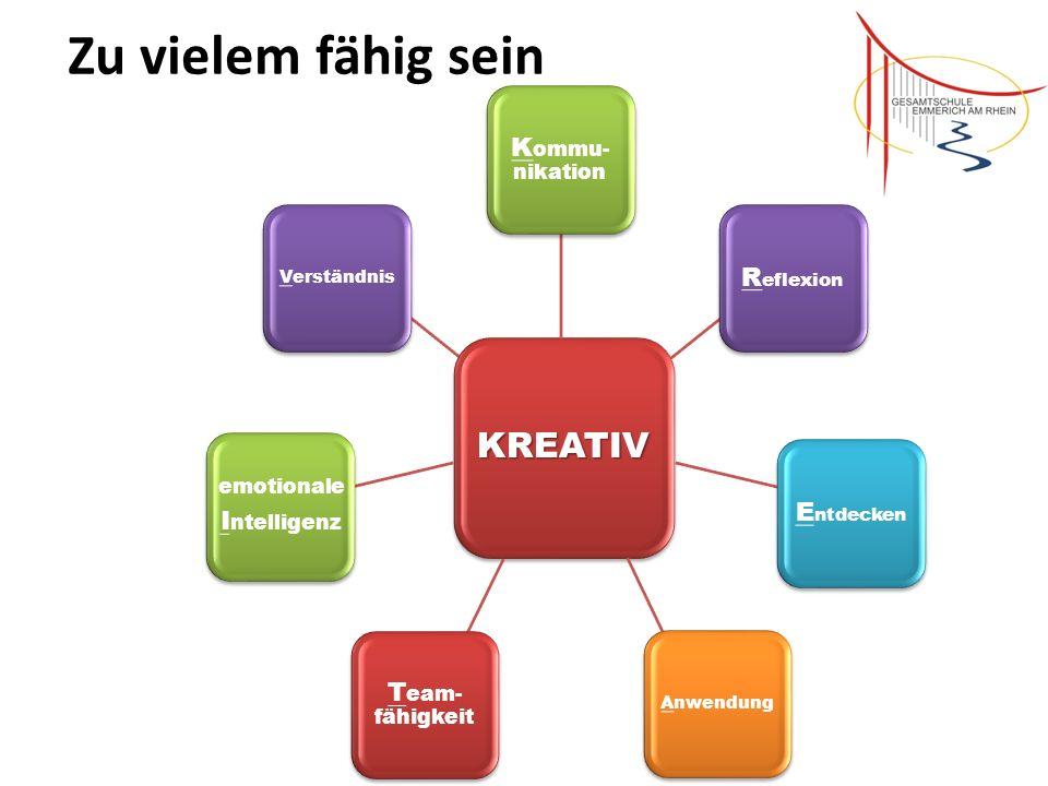 Zu vielem fähig sein KREATIV Verständnis R eflexion E ntdecken T eam- fähigkeit K ommu- nikation Anwendung emotionale I ntelligenz