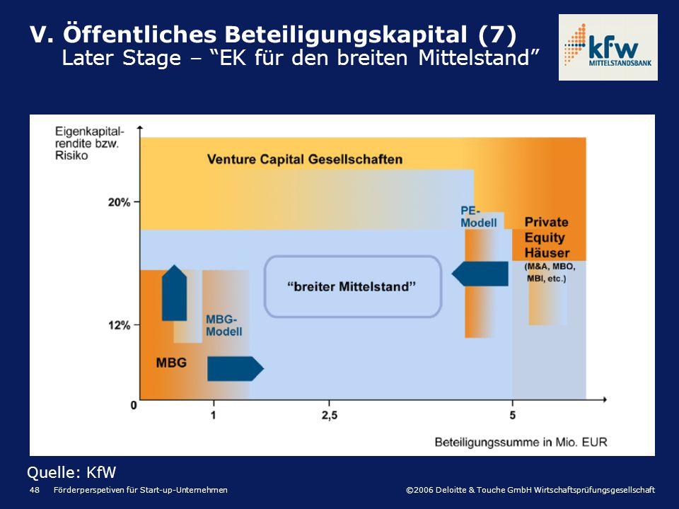 ©2006 Deloitte & Touche GmbH Wirtschaftsprüfungsgesellschaft Förderperspetiven für Start-up-Unternehmen48 V. Öffentliches Beteiligungskapital (7) Late