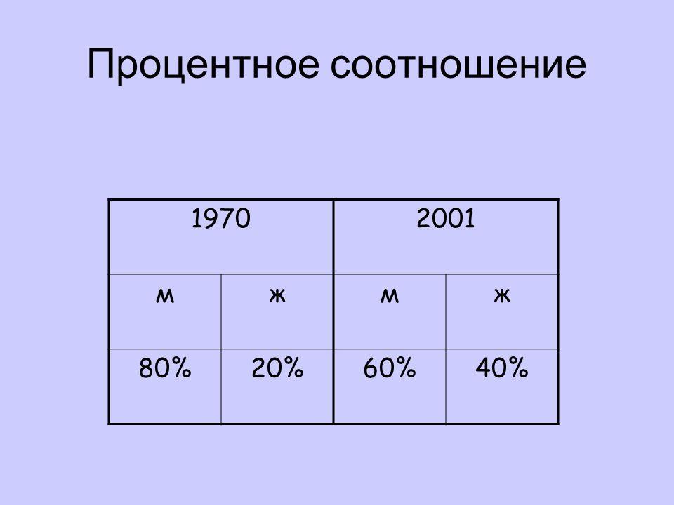 Процентное соотношение 19702001 мжмж 80%20%60%40%