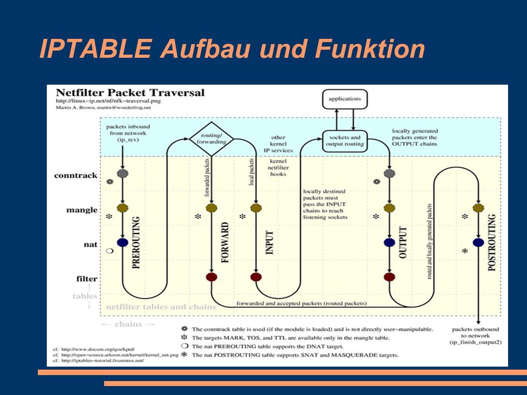 IPTABLE Aufbau und Funktion